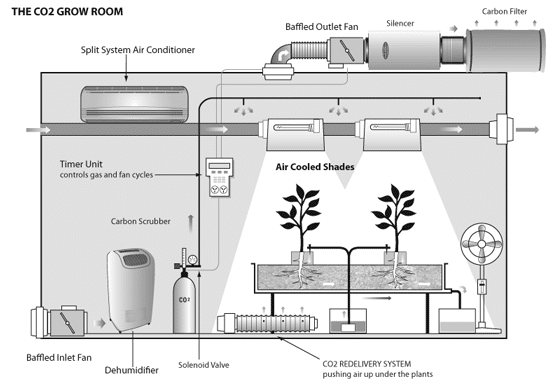 Diy build your first hydroponic grow room instructions Grow room designs