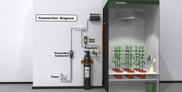 How to use co2 in grow room